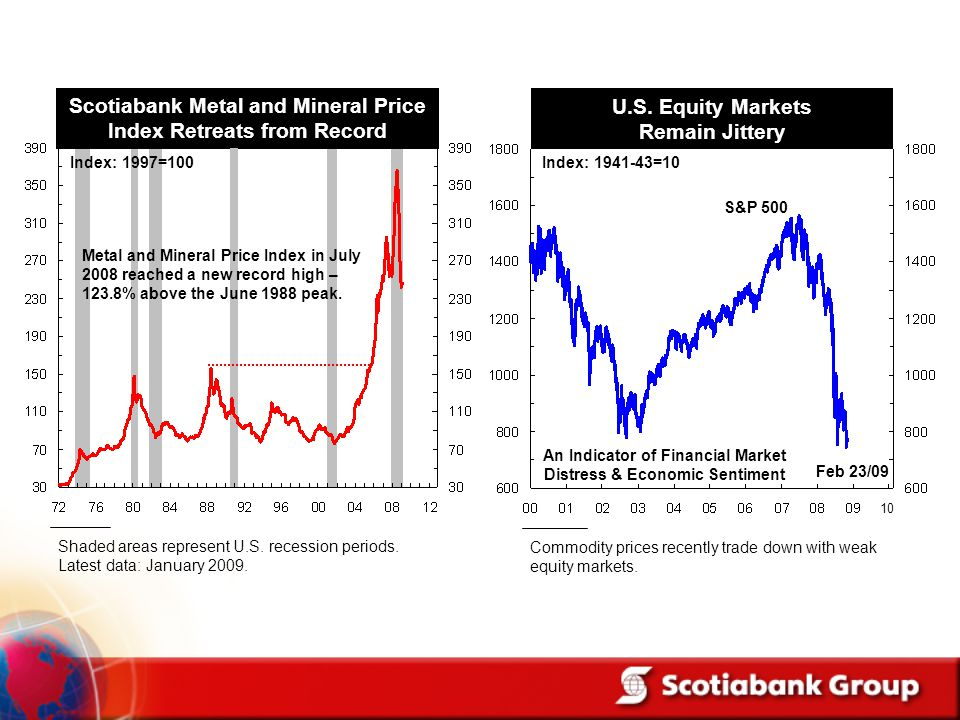 Scotiabank Metal and Mineral Price Index Retreats from Record Shaded areas represent U.S. recession periods. Latest data: January 2009. Metal and Mine