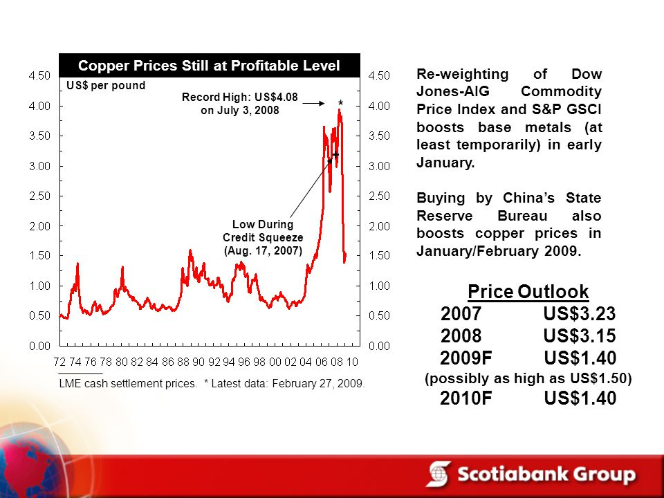 Copper Prices Still at Profitable Level US$ per pound Record High: US$4.08 on July 3, 2008 LME cash settlement prices. * Latest data: February 27, 200