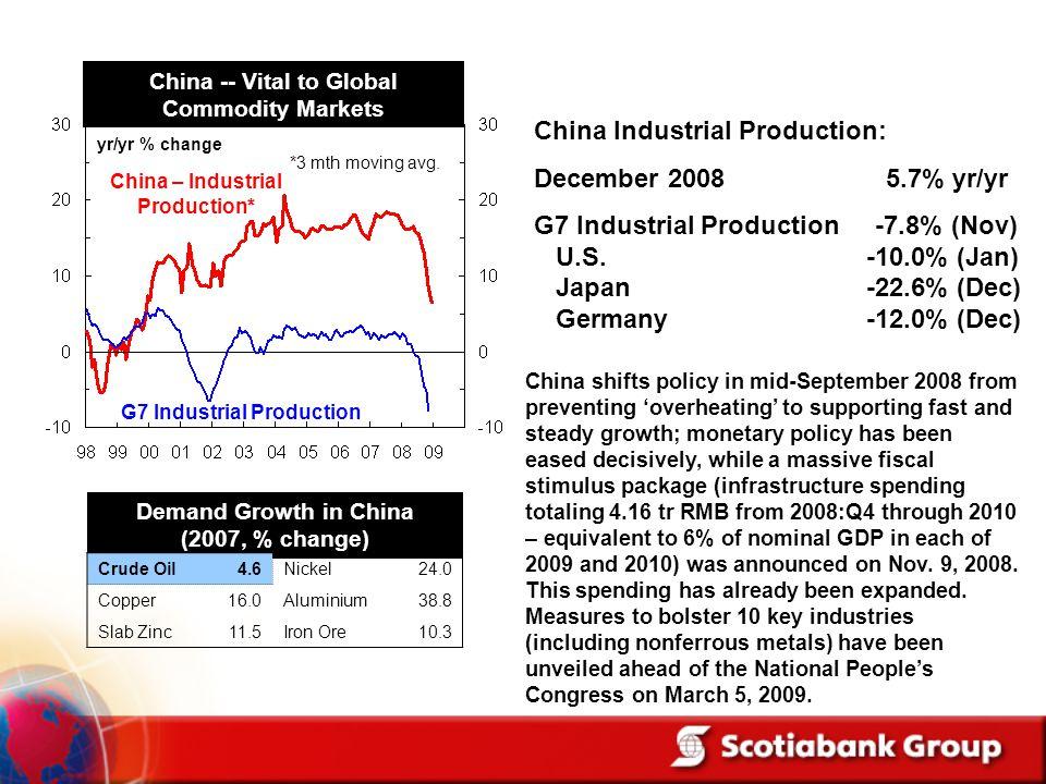 China Industrial Production: December 2008 5.7% yr/yr G7 Industrial Production -7.8% (Nov) U.S. -10.0% (Jan) Japan -22.6% (Dec) Germany -12.0% (Dec) C