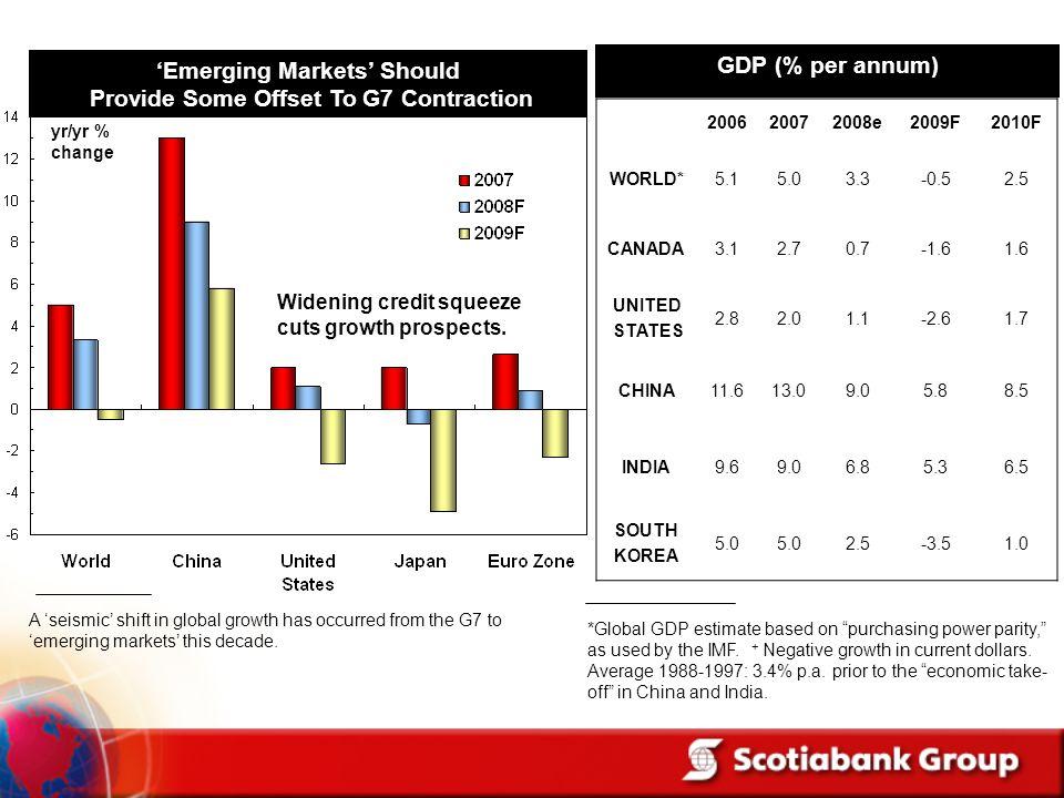 yr/yr % change 200620072008e2009F2010F WORLD*5.15.03.3-0.52.5 CANADA3.12.70.7-1.61.6 UNITED STATES 2.82.01.1-2.61.7 CHINA11.613.09.05.88.5 INDIA9.69.0