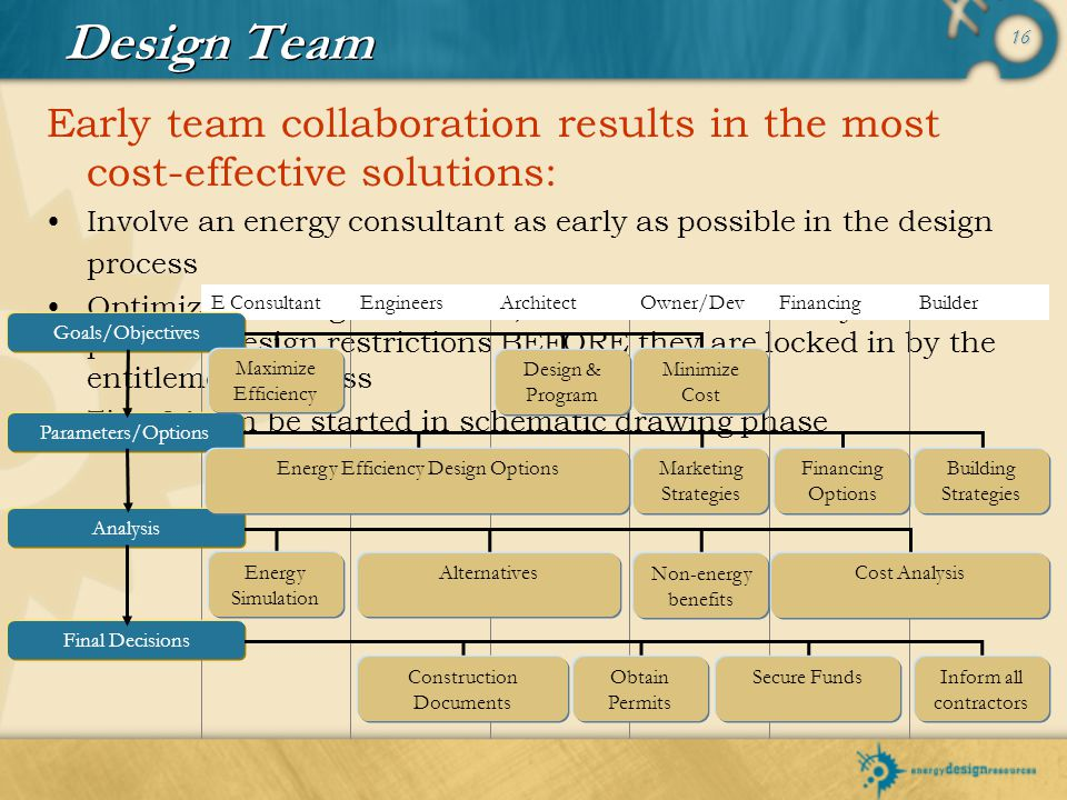 16 Early team collaboration results in the most cost-effective solutions: Involve an energy consultant as early as possible in the design process Opti