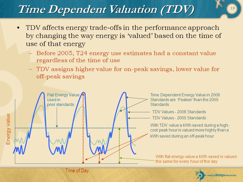 19 TDV affects energy trade-offs in the performance approach by changing the way energy is valued based on the time of use of that energy –Before 2005