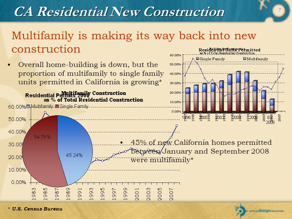 7 CA Residential New Construction Multifamily is making its way back into new construction 45% of new California homes permitted between January and S