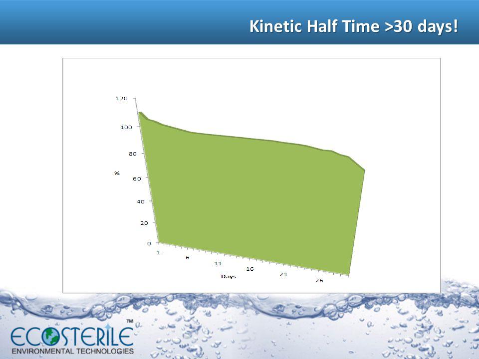 Kinetic Half Time >30 days!
