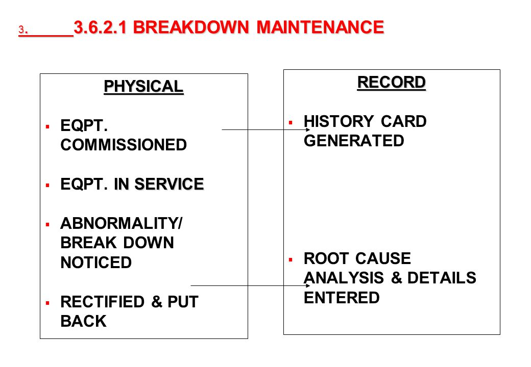 26 3. 3.6.2.1 BREAKDOWN MAINTENANCE PHYSICAL EQPT. COMMISSIONED IN SERVICE EQPT. IN SERVICE ABNORMALITY/ BREAK DOWN NOTICED RECTIFIED & PUT BACK RECOR