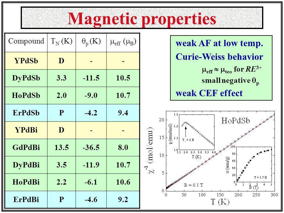 Magnetic properties CompoundT N (K) p (K) eff ( B ) YPdSbD-- DyPdSb3.3-11.510.5 HoPdSb2.0-9.010.7 ErPdSbP-4.29.4 YPdBiD-- GdPdBi13.5-36.58.0 DyPdBi3.5