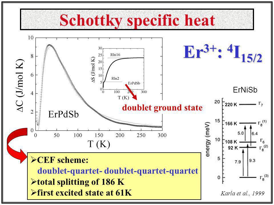 ErNiSb Karla et al., 1999 220 K 166 K 108 K 92 K Schottky specific heat CEF scheme: doublet-quartet- doublet-quartet-quartet total splitting of 186 K