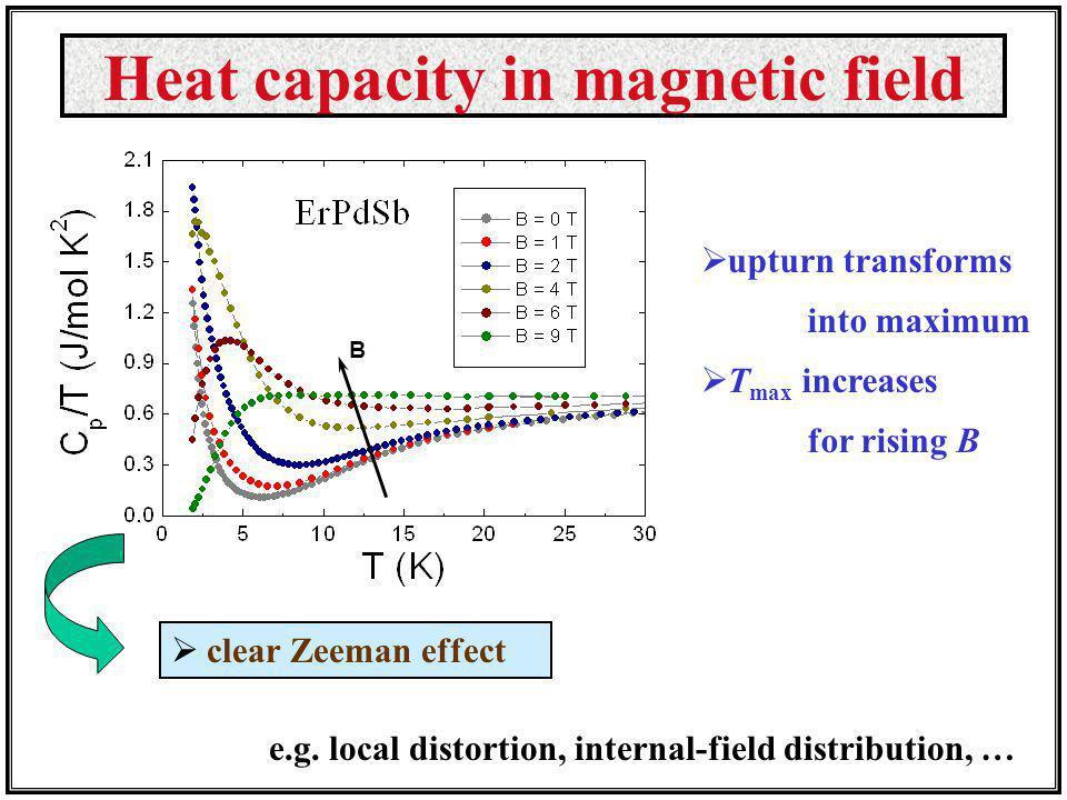 Heat capacity in magnetic field B clear Zeeman effect e.g. local distortion, internal-field distribution, … upturn transforms into maximum T max incre