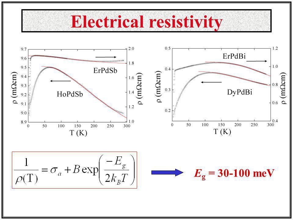 Electrical resistivity E g = 30-100 meV