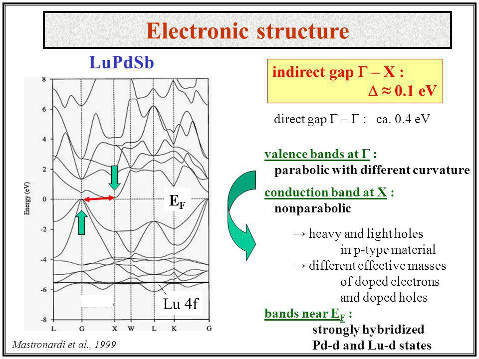 Mastronardi et al., 1999 indirect gap – X : 0.1 eV direct gap – : ca. 0.4 eV valence bands at : parabolic with different curvature conduction band at