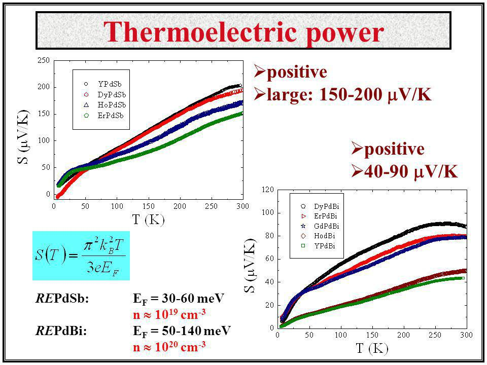 Thermoelectric power positive large: 150-200 V/K positive 40-90 V/K REPdSb: E F = 30-60 meV n 10 19 cm -3 REPdBi: E F = 50-140 meV n 10 20 cm -3