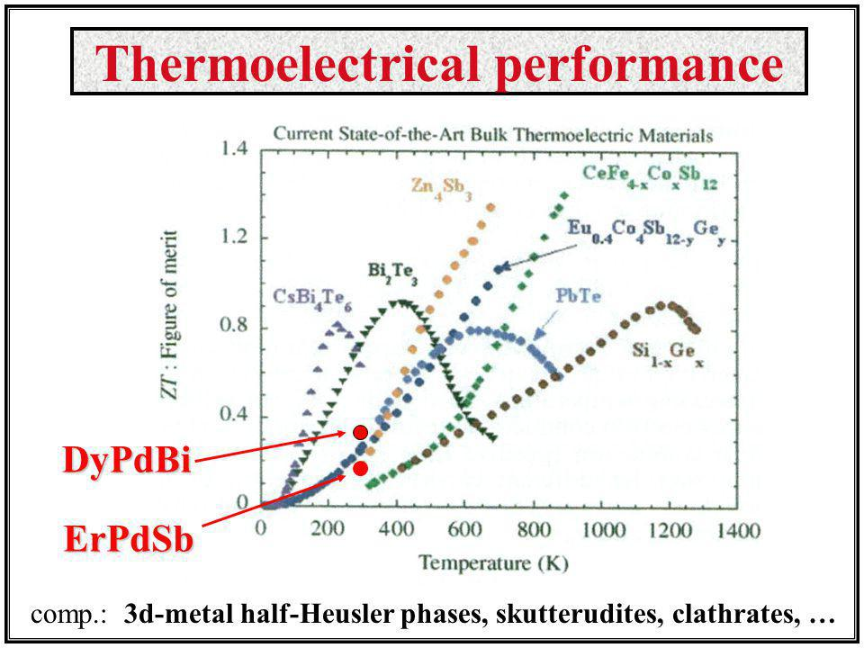 DyPdBi ErPdSb comp.: 3d-metal half-Heusler phases, skutterudites, clathrates, … Thermoelectrical performance
