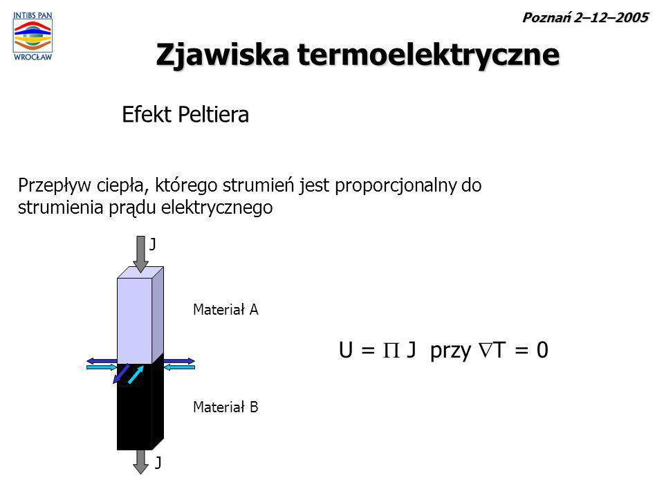 Zjawiska termoelektryczne Efekt Peltiera Przepływ ciepła, którego strumień jest proporcjonalny do strumienia prądu elektrycznego U = J przy T = 0 J J