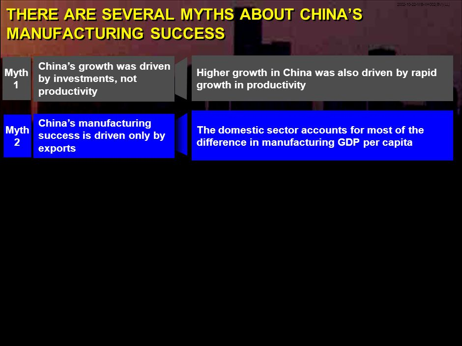 2002-10-22-MB-IIH002(BV)(LL) 10 THERE ARE SEVERAL MYTHS ABOUT CHINAS MANUFACTURING SUCCESS The domestic sector accounts for most of the difference in manufacturing GDP per capita Chinas manufacturing success is driven only by exports Myth 2 Chinas growth was driven by investments, not productivity Myth 1 Higher growth in China was also driven by rapid growth in productivity