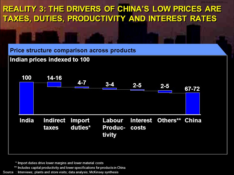 2002-10-22-MB-IIH002(BV)(LL) 14 REALITY 3: THE DRIVERS OF CHINAS LOW PRICES ARE TAXES, DUTIES, PRODUCTIVITY AND INTEREST RATES Price structure comparison across products Indian prices indexed to 100 IndiaIndirect taxes Interest costs Labour Produc- tivity Others**China *Import duties drive lower margins and lower material costs **Includes capital productivity and lower specifications for products in China Source:Interviews; plants and store visits; data analysis; McKinsey synthesis Import duties* 100 14-16 4-7 3-4 2-5 67-72
