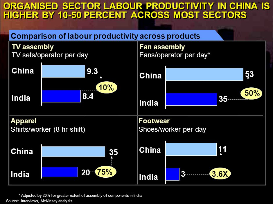 2002-10-22-MB-IIH002(BV)(LL) 17 *Adjusted by 20% for greater extent of assembly of components in India Source:Interviews, McKinsey analysis ORGANISED SECTOR LABOUR PRODUCTIVITY IN CHINA IS HIGHER BY 10-50 PERCENT ACROSS MOST SECTORS TV assembly China India TV sets/operator per day 10% ApparelFootwear China India Shoes/worker per dayShirts/worker (8 hr-shift) China India 35 20 75% 3.6X Comparison of labour productivity across products Fan assembly Fans/operator per day* 50% China India