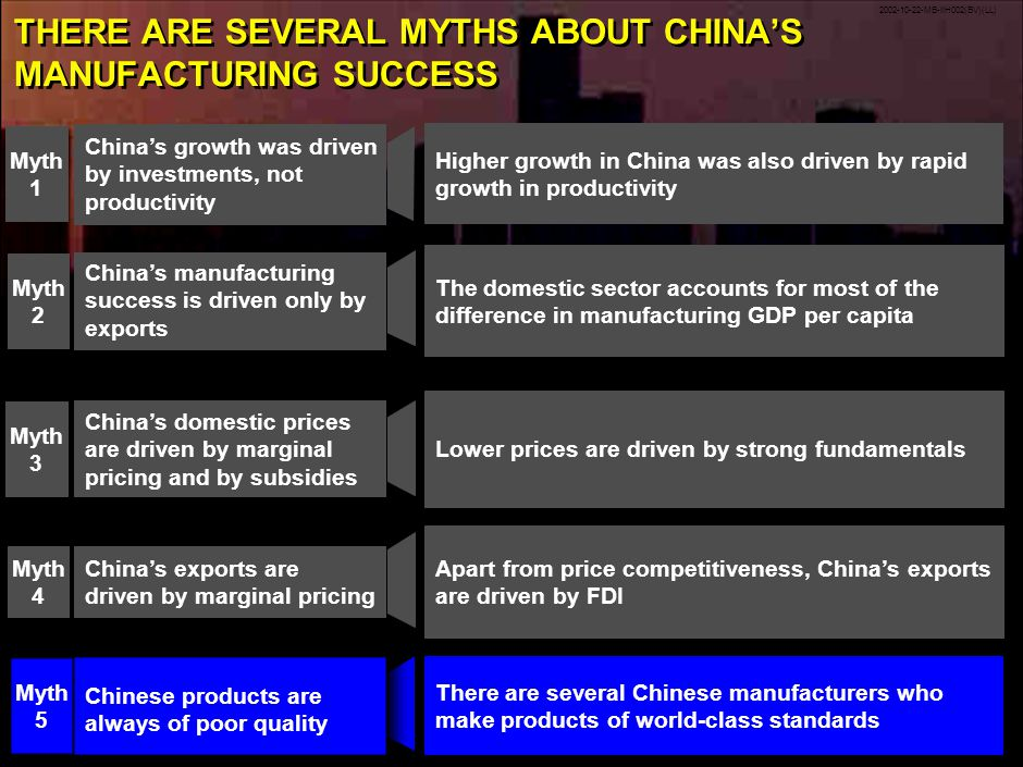 2002-10-22-MB-IIH002(BV)(LL) 21 THERE ARE SEVERAL MYTHS ABOUT CHINAS MANUFACTURING SUCCESS Chinese products are always of poor quality Myth 5 There are several Chinese manufacturers who make products of world-class standards Chinas exports are driven by marginal pricing Myth 4 Apart from price competitiveness, Chinas exports are driven by FDI Chinas domestic prices are driven by marginal pricing and by subsidies Myth 3 Lower prices are driven by strong fundamentals The domestic sector accounts for most of the difference in manufacturing GDP per capita Chinas manufacturing success is driven only by exports Myth 2 Chinas growth was driven by investments, not productivity Myth 1 Higher growth in China was also driven by rapid growth in productivity