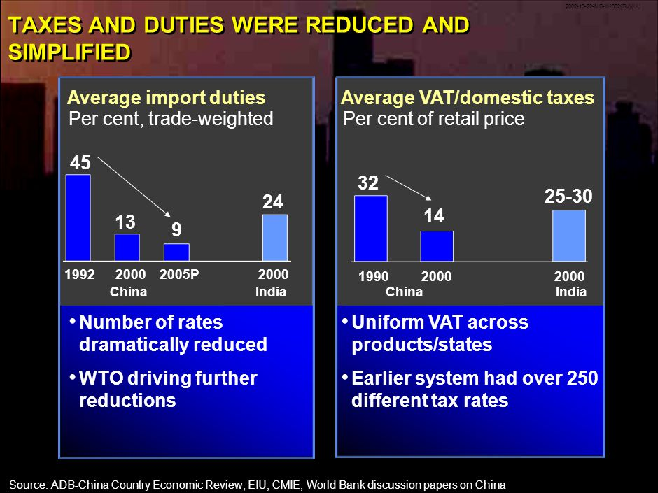 2002-10-22-MB-IIH002(BV)(LL) 26 Number of rates dramatically reduced WTO driving further reductions Uniform VAT across products/states Earlier system had over 250 different tax rates TAXES AND DUTIES WERE REDUCED AND SIMPLIFIED Average import duties 19922000 Average VAT/domestic taxes 19902000 Source:ADB-China Country Economic Review; EIU; CMIE; World Bank discussion papers on China Per cent, trade-weightedPer cent of retail price China 45 13 24 32 14 25-30 IndiaChinaIndia 9 2005P
