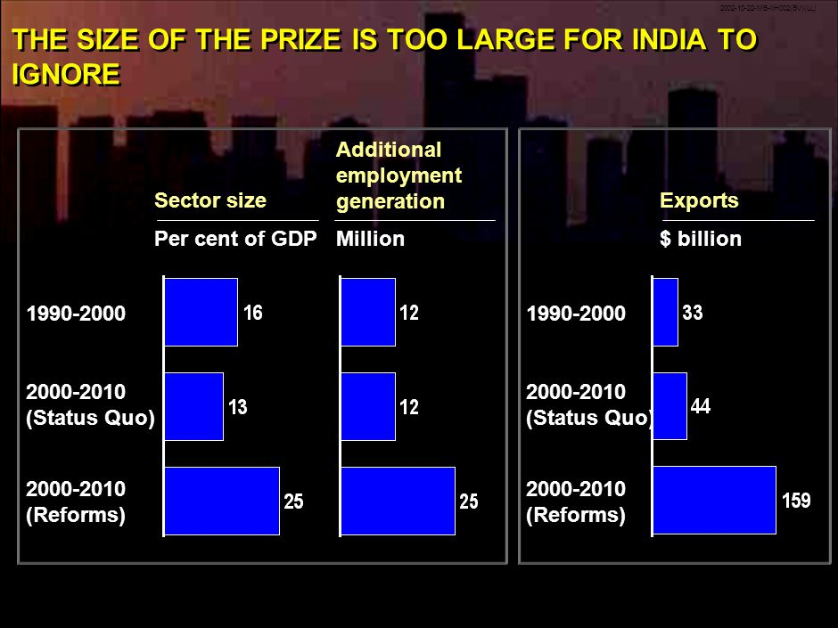 2002-10-22-MB-IIH002(BV)(LL) 42 THE SIZE OF THE PRIZE IS TOO LARGE FOR INDIA TO IGNORE Sector size 1990-2000 2000-2010 (Status Quo) Per cent of GDP Additional employment generation Million 2000-2010 (Reforms) Exports 1990-2000 2000-2010 (Status Quo) $ billion 2000-2010 (Reforms)