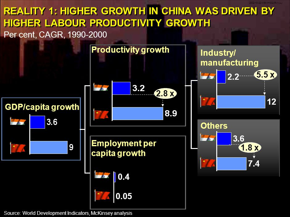 2002-10-22-MB-IIH002(BV)(LL) 8 REALITY 1: HIGHER GROWTH IN CHINA WAS DRIVEN BY HIGHER LABOUR PRODUCTIVITY GROWTH Source:World Development Indicators, McKinsey analysis GDP/capita growth Per cent, CAGR, 1990-2000 Productivity growth Employment per capita growth 0.4 0.05 Industry/ manufacturing 5.5 x Others 1.8 x 2.8 x