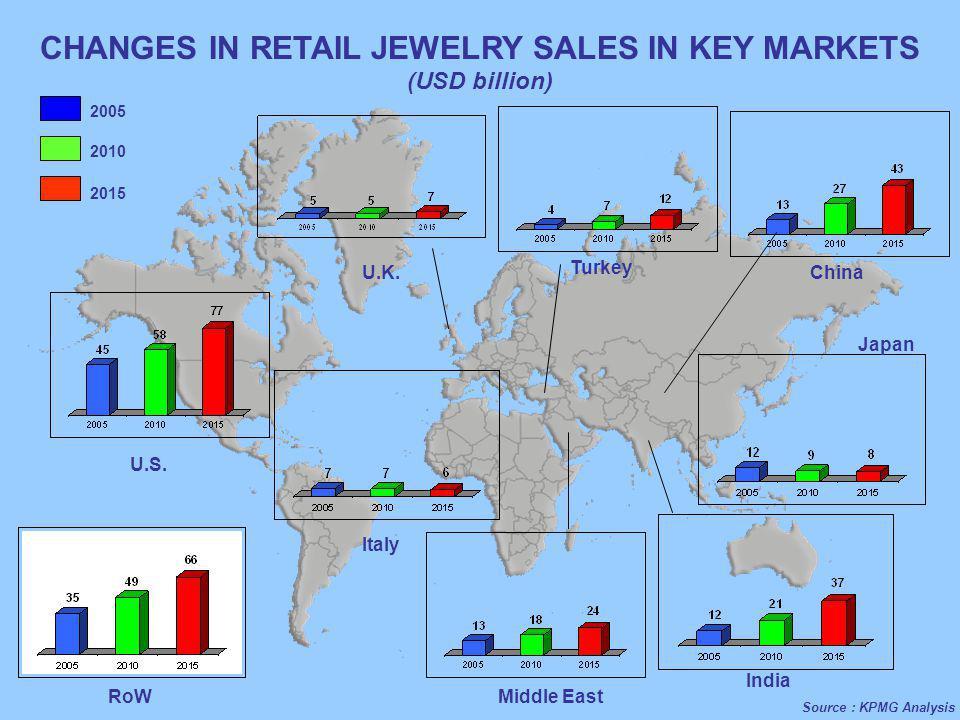 U.S. U.K. Turkey China Japan Italy Middle East India RoW CHANGES IN RETAIL JEWELRY SALES IN KEY MARKETS (USD billion) 2005 2010 2015 Source : KPMG Ana