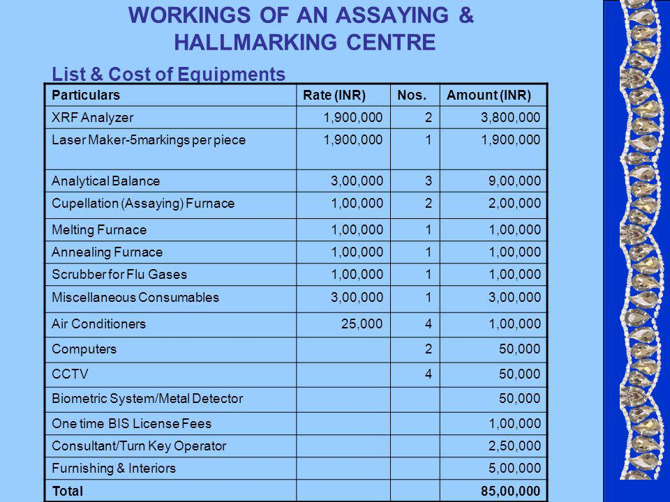WORKINGS OF AN ASSAYING & HALLMARKING CENTRE List & Cost of Equipments ParticularsRate (INR)Nos.Amount (INR) XRF Analyzer1,900,00023,800,000 Laser Maker-5markings per piece1,900,0001 Analytical Balance3,00,00039,00,000 Cupellation (Assaying) Furnace1,00,00022,00,000 Melting Furnace1,00,0001 Annealing Furnace1,00,0001 Scrubber for Flu Gases1,00,0001 Miscellaneous Consumables3,00,0001 Air Conditioners25,00041,00,000 Computers250,000 CCTV450,000 Biometric System/Metal Detector50,000 One time BIS License Fees1,00,000 Consultant/Turn Key Operator2,50,000 Furnishing & Interiors5,00,000 Total85,00,000