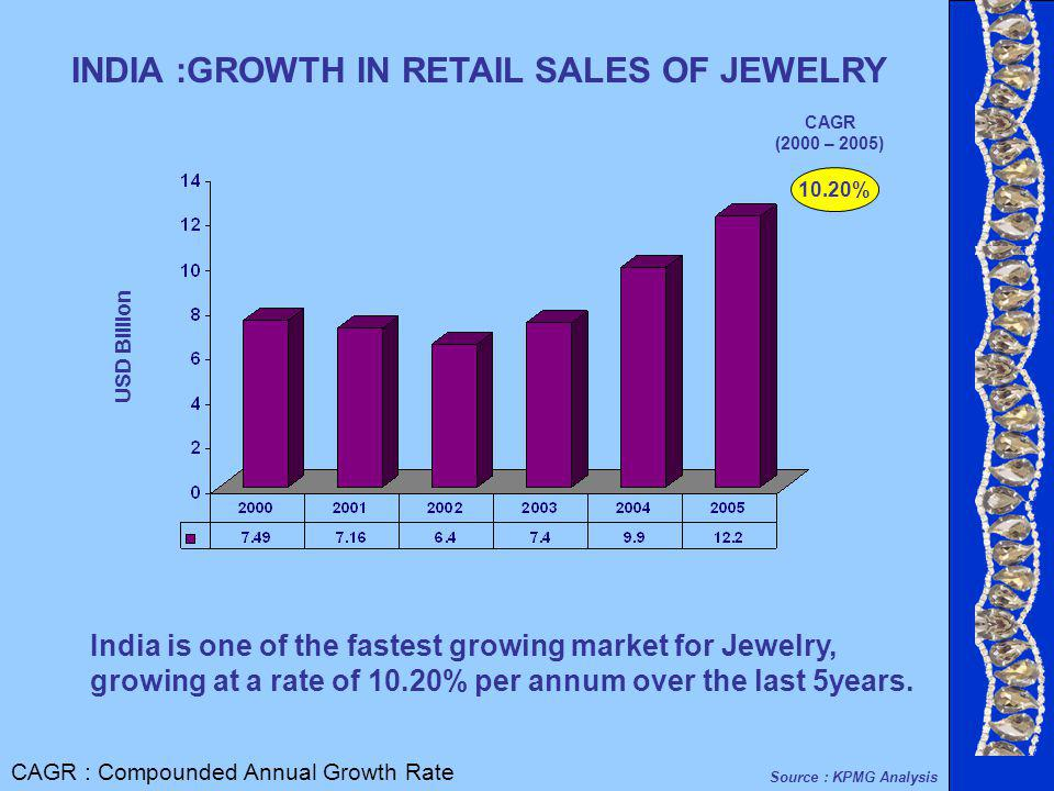 10.20% USD Billion INDIA :GROWTH IN RETAIL SALES OF JEWELRY CAGR (2000 – 2005) India is one of the fastest growing market for Jewelry, growing at a rate of 10.20% per annum over the last 5years.