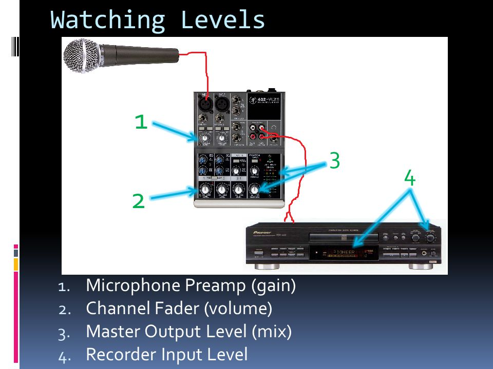Watching Levels 1. Microphone Preamp (gain) 2. Channel Fader (volume) 3.