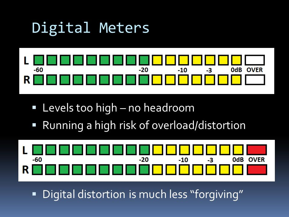 Digital Meters Levels too high – no headroom Running a high risk of overload/distortion Digital distortion is much less forgiving