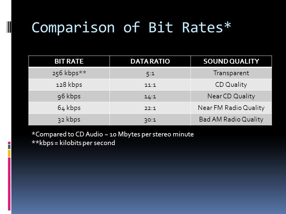 Comparison of Bit Rates* BIT RATEDATA RATIOSOUND QUALITY 256 kbps**5:1Transparent 128 kbps11:1CD Quality 96 kbps14:1Near CD Quality 64 kbps22:1Near FM Radio Quality 32 kbps30:1Bad AM Radio Quality *Compared to CD Audio ~ 10 Mbytes per stereo minute **kbps = kilobits per second