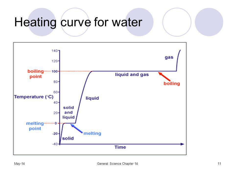 May-14General Science Chapter 1411 Heating curve for water