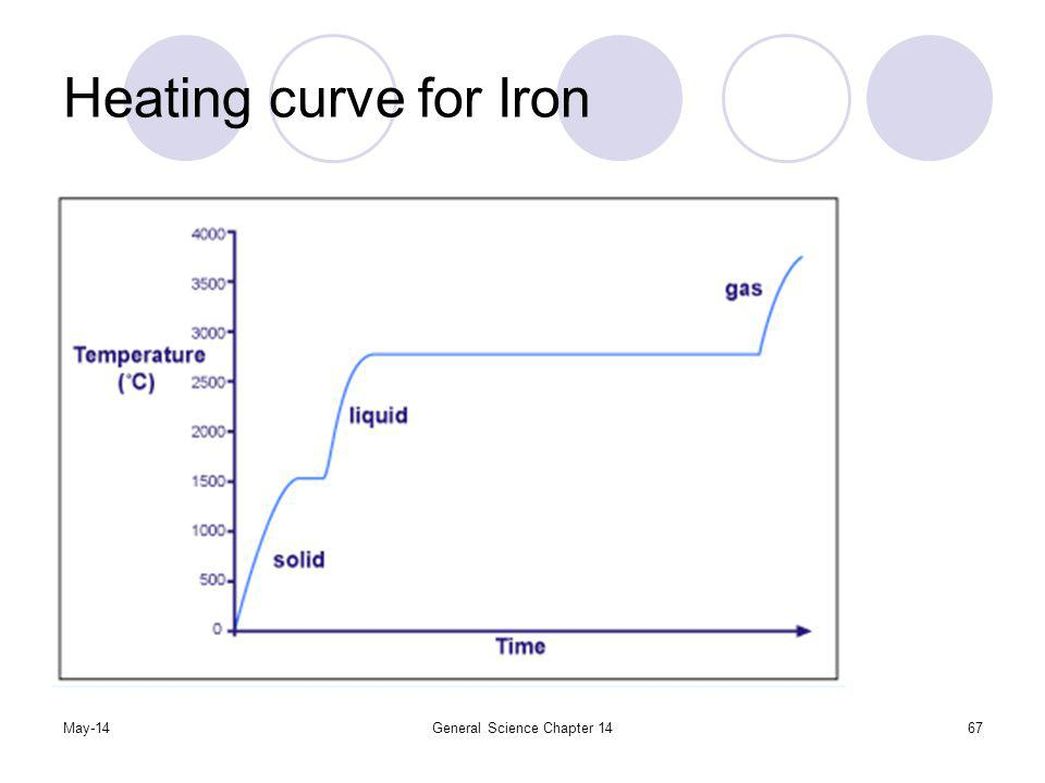 May-14General Science Chapter 1467 Heating curve for Iron
