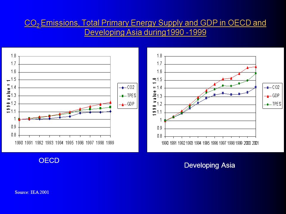 CDM – SD in developing countries Climate Development Environment CDM and SD space Energy (supply and demand) Waste management (urban and agriculture) Forestry