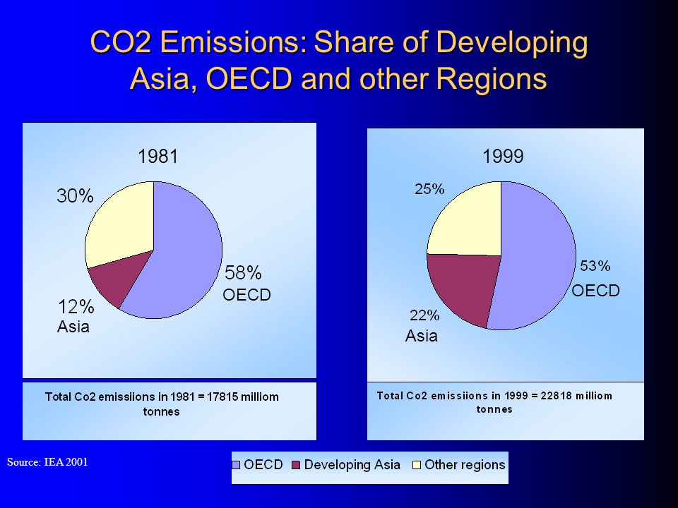 Sectoral Share in CO 2 emissions in Selected countries in 2000 Source: World energy Council Electricity, Manufacturing & Industry and Transport are the main source of energy related emissions In Bangladesh, Pakistan, India, China and Thailand electricity sector contributes 30-50% of energy related CO 2 emissions