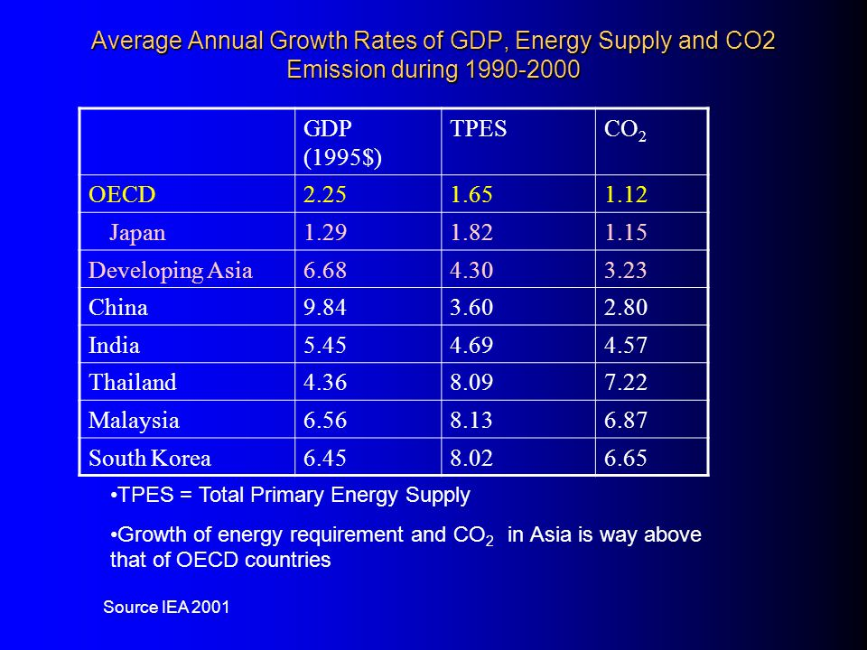 Implications of growth on Development Energy import dependency, % Country/Region19902000 China-3.45.9 India16.127.1 Other South Asia40.245.5 South East Asia-37.7-4.0 Developing Asia1.111.6 OECD28.029.8 Data source: IEA (2002b) Import dependency is increasing Higher important dependency can make economies vulnerable to fluctuations in energy prices This introduces long term growth uncertainties