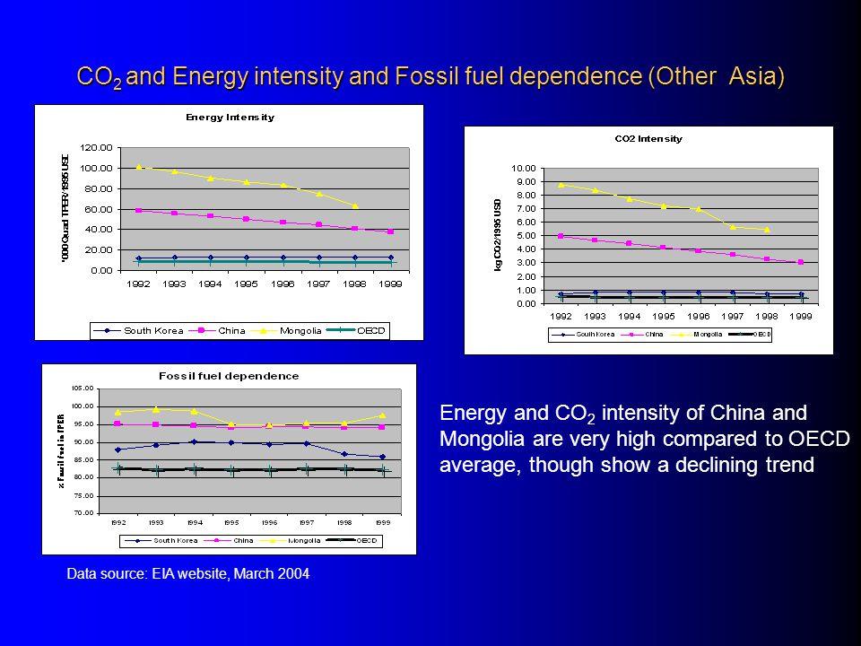 Efficiency gaps in P ower sector (1) Supply Side – Generation efficiency gap – T & D efficiency gap Demand side – End use energy efficiency gap