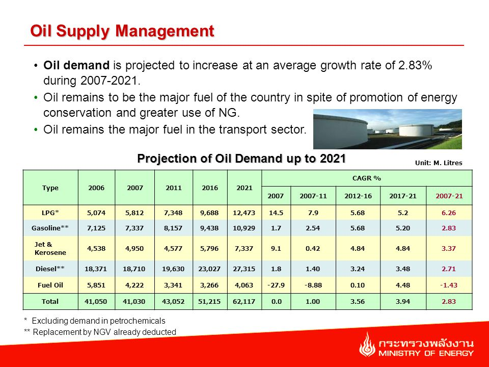 Oil Supply Management Oil demand is projected to increase at an average growth rate of 2.83% during 2007-2021.