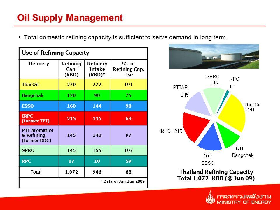 Use of Refining Capacity RefineryRefining Cap. (KBD) Refinery Intake (KBD)* % of Refining Cap.