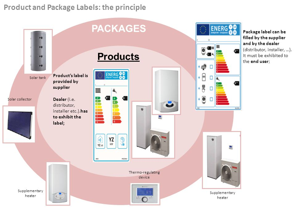 PACKAGES Package label can be filled by the supplier and by the dealer (distributor, installer, …). It must be exhibited to the end user; Product and