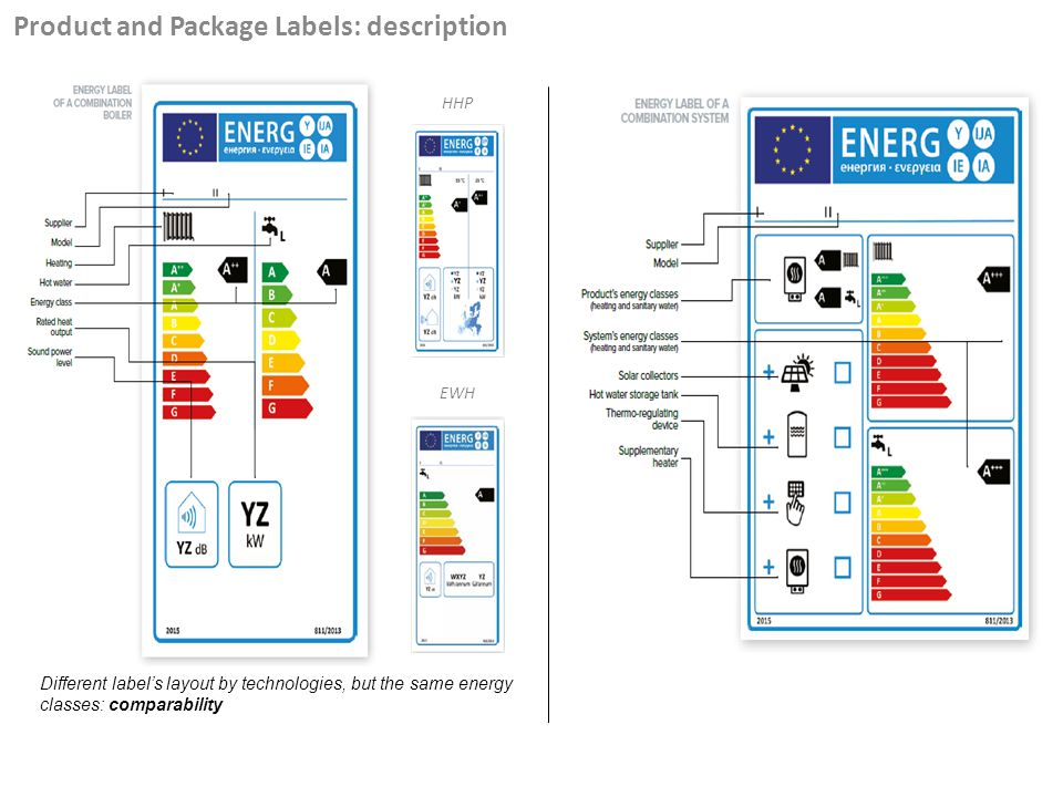 Different labels layout by technologies, but the same energy classes: comparability EWH HHP Product and Package Labels: description
