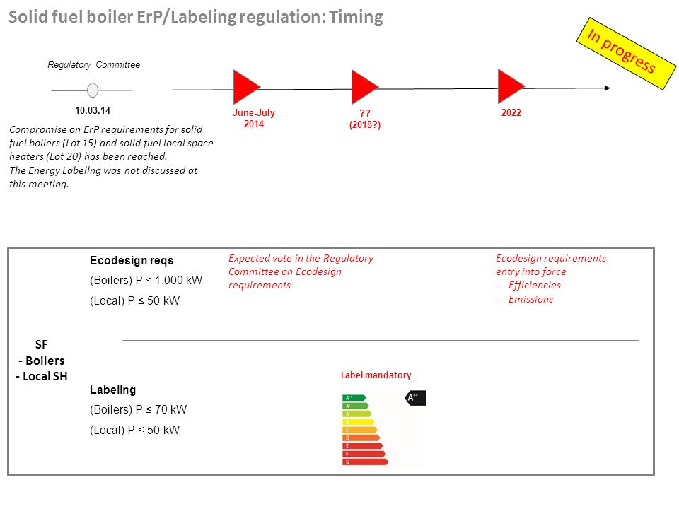 Solid fuel boiler ErP/Labeling regulation: Timing Compromise on ErP requirements for solid fuel boilers (Lot 15) and solid fuel local space heaters (L