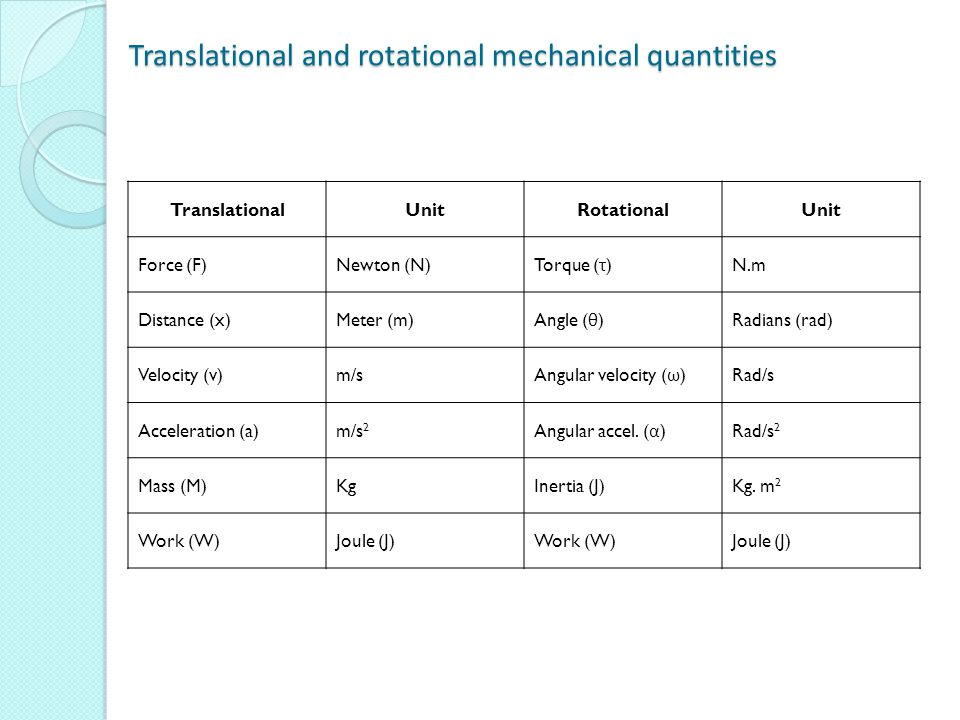 Translational and rotational mechanical quantities Translational and rotational mechanical quantities TranslationalUnitRotationalUnit Force (F)Newton