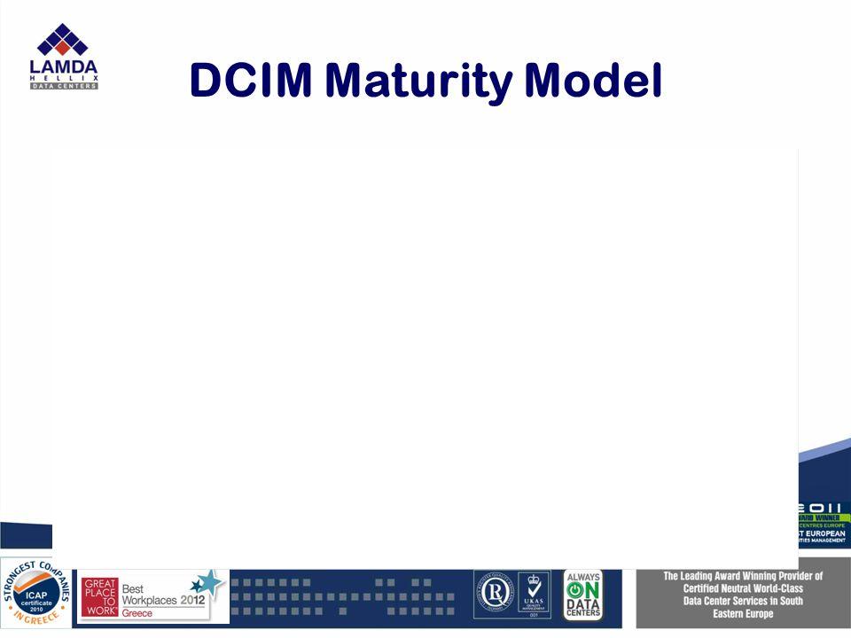 DCIM Maturity Model