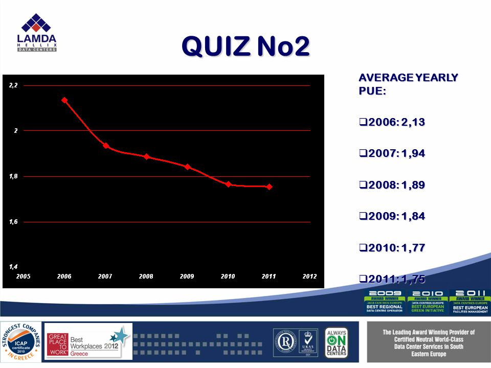 QUIZ No2 AVERAGE YEARLY PUE: 2006: 2,13 2006: 2,13 2007: 1,94 2007: 1,94 2008: 1,89 2008: 1,89 2009: 1,84 2009: 1,84 2010: 1,77 2010: 1,77 2011: 1,75 2011: 1,75