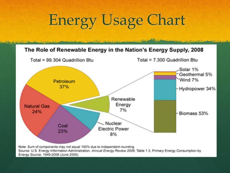 essays on energy resources