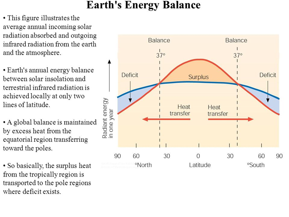 Earth's Energy Balance This figure illustrates the average annual incoming solar radiation absorbed and outgoing infrared radiation from the earth and