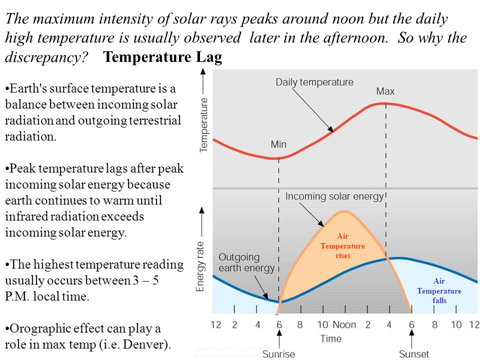 The maximum intensity of solar rays peaks around noon but the daily high temperature is usually observed later in the afternoon. So why the discrepanc