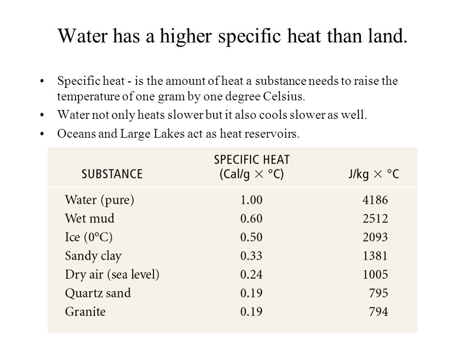 Water has a higher specific heat than land. Specific heat - is the amount of heat a substance needs to raise the temperature of one gram by one degree
