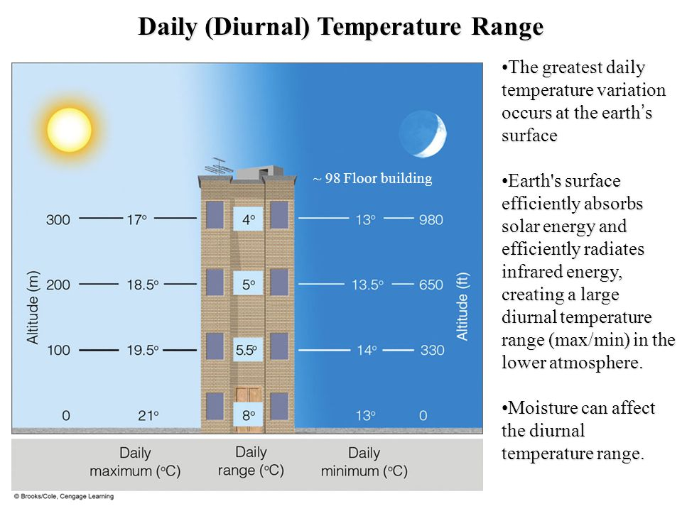 Daily (Diurnal) Temperature Range The greatest daily temperature variation occurs at the earths surfaceThe greatest daily temperature variation occurs