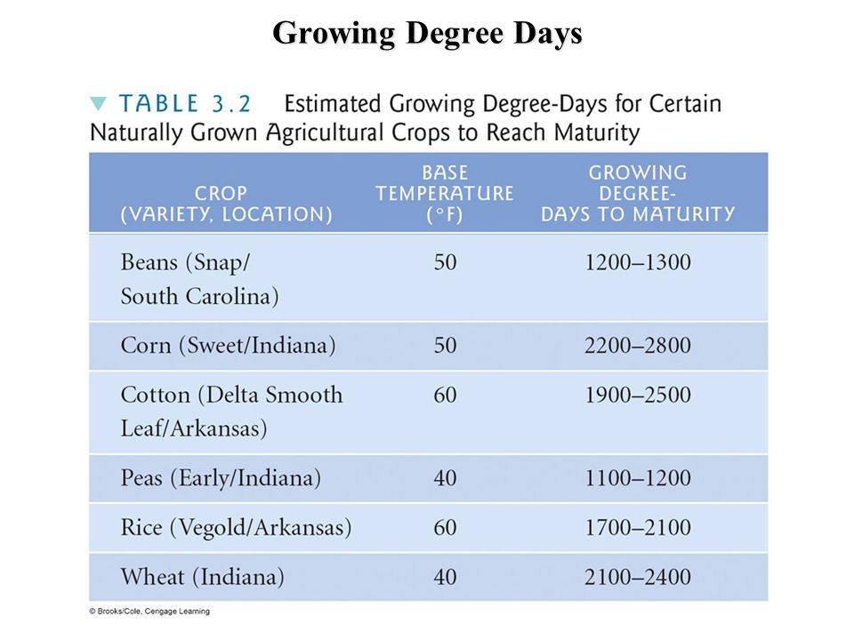 Growing Degree Days
